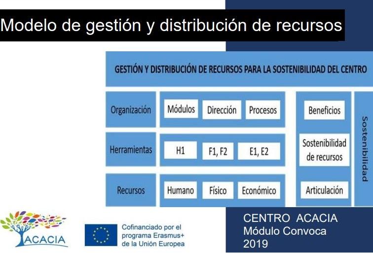 https://acacia.red/wp-content/uploads/2019/08/Modelo_de_Gestion_y_distribucion_de_recursos.jpg